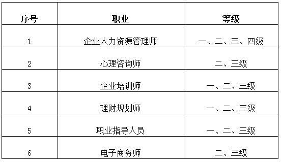 2017年11月北京人力资源管理师成绩查询时间1月10日