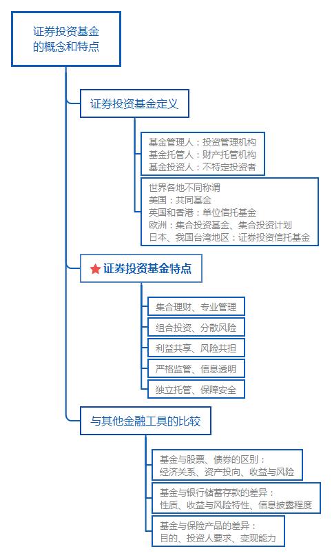 基金从业基金法律法规知识结构图:投资基金的概念和特点