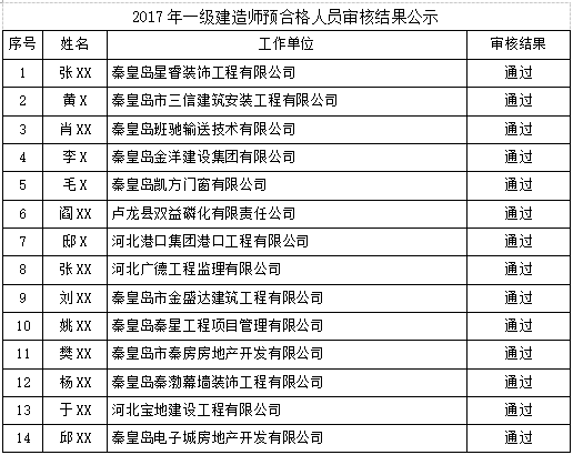 2017秦皇岛一级建造师(含增项)合格名单公布(