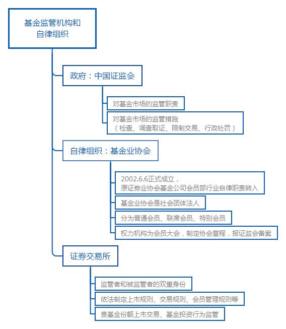 基金从业基金法律法规结构图:监管机构和行业自律组织