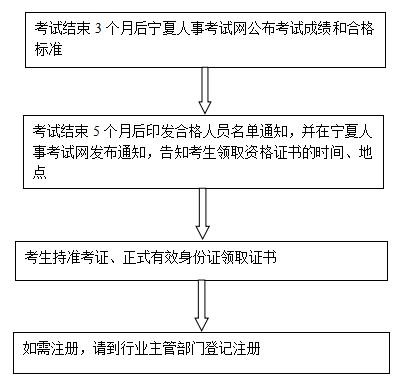 专业技术资格证书办理流程图.png