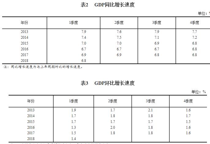 衡量gdp的三种核算方法_实时