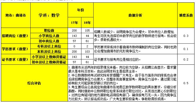 2018年云南曲靖市特岗教师《数学》学科职位分析