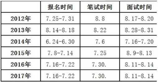 2018年河南特岗教师招聘考试何时开始报名?