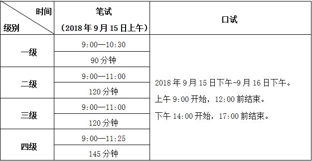 2018年9月全国英语等级考试广东考区报考简章