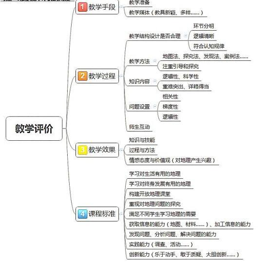书写模板 (1)实验/素材/案例/地图展示(2)问题引导(3)教学双边活动(4)