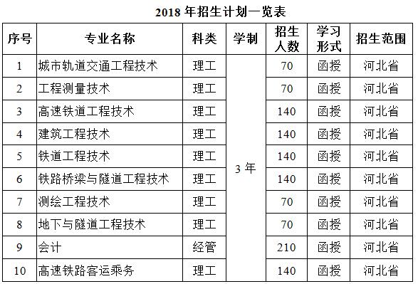 2018年石家庄铁路职业技术学院成人高考招生简章.png