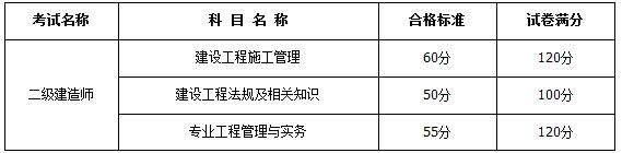 2018年內蒙古二級建造師合格分數線8月28日公布