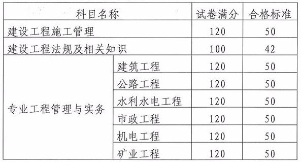 2018年云南二級建造師考試合格分數線9.11公布
