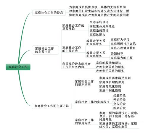 社会工作者《中级社会工作实务》考情分析:第十一章