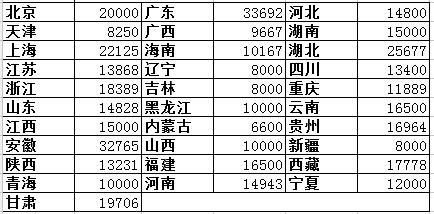 2018各省二级建造师水利水电工程专业初始挂证价格