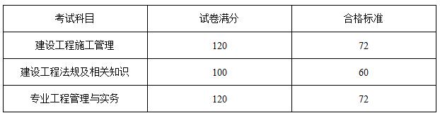 2018年河南二级建造师考试合格分数线9.29公布