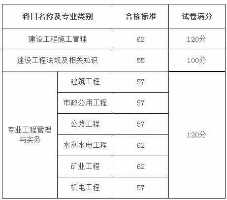 2018年黑龙江二级建造师考试合格分数线