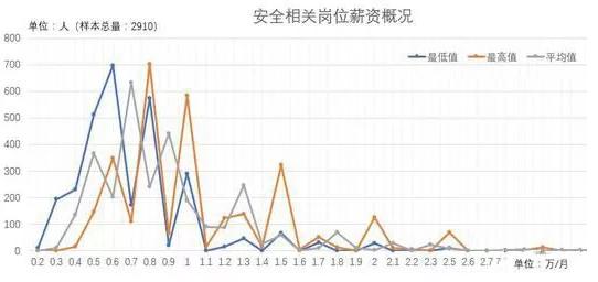 """""""钱""""景如何?2018年注册安全工程师薪资待遇曝光!"""