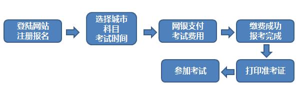 2019年期货从业资格考试报名流程图