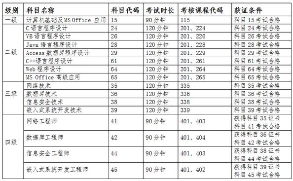 2019年3月青海计算机等级准考证打印时间