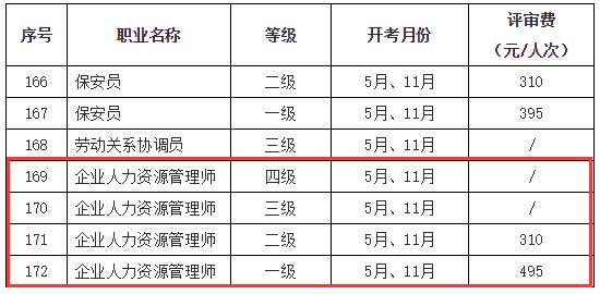 2019下半年上海人力资源管理师考试评审费