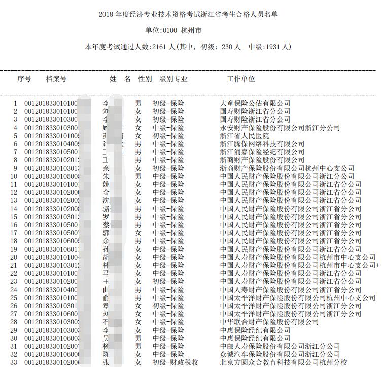 浙江省2018年经济师考试合格人员名单公布(5374人)