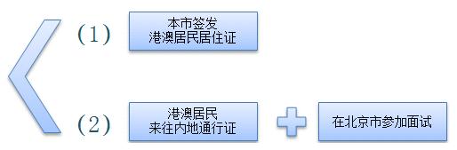 2019北京市教师资格认定材料