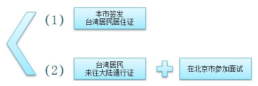 北京市教师资格认定材料准备