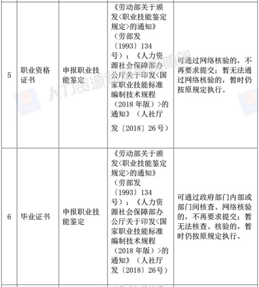 人社部决定取消73项由规范性文件设定的证明材料