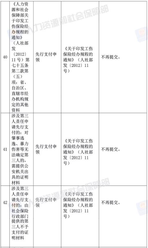 人社部取消73项证明材料