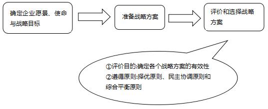 中级经济师工商管理考点