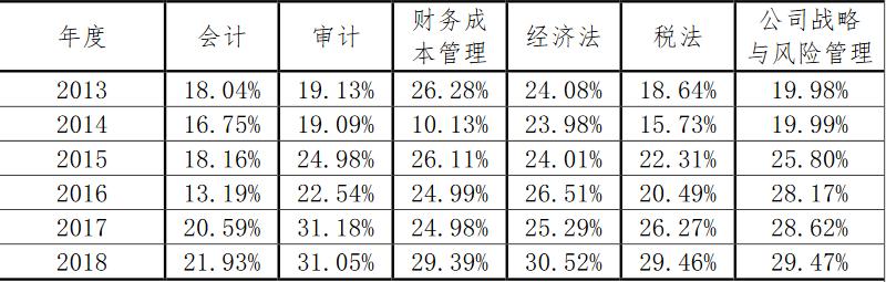官方数据:2013年-2018年注册会计师考试通过率