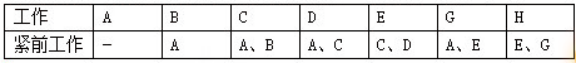 2019年二级建造师施工管理真题解析(名师完整版)