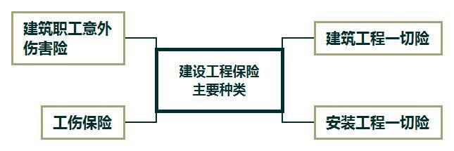 建设工程保险主要种类.jpg