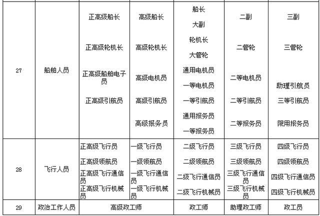 专业技术职务名称一览表