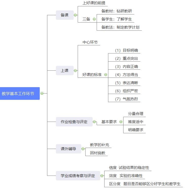 教学基本工作环节思维导图.png