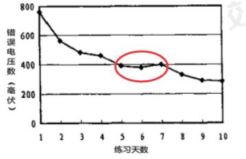 高原曲线.png