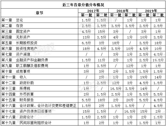 中级会计实务各章节历年分值分布.png