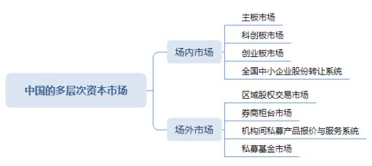 中国多层次资本市场结构