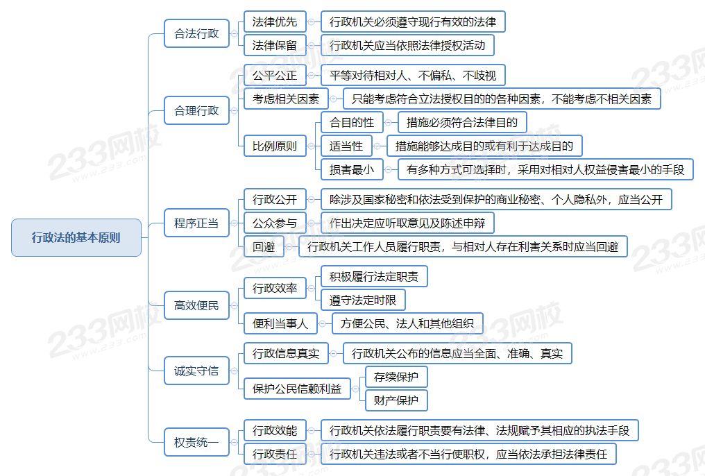 行政法的基本原则.png