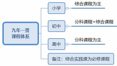 基础教育课程体系.png