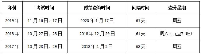 2020年安全工程师成绩查询