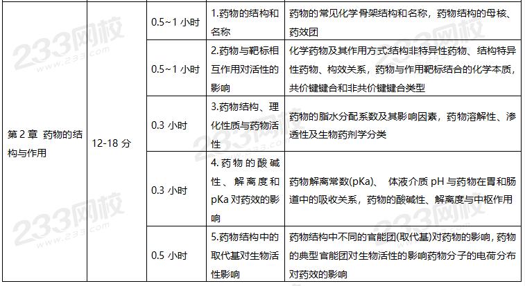 2021年执业药师《药一》学习计划表02.png